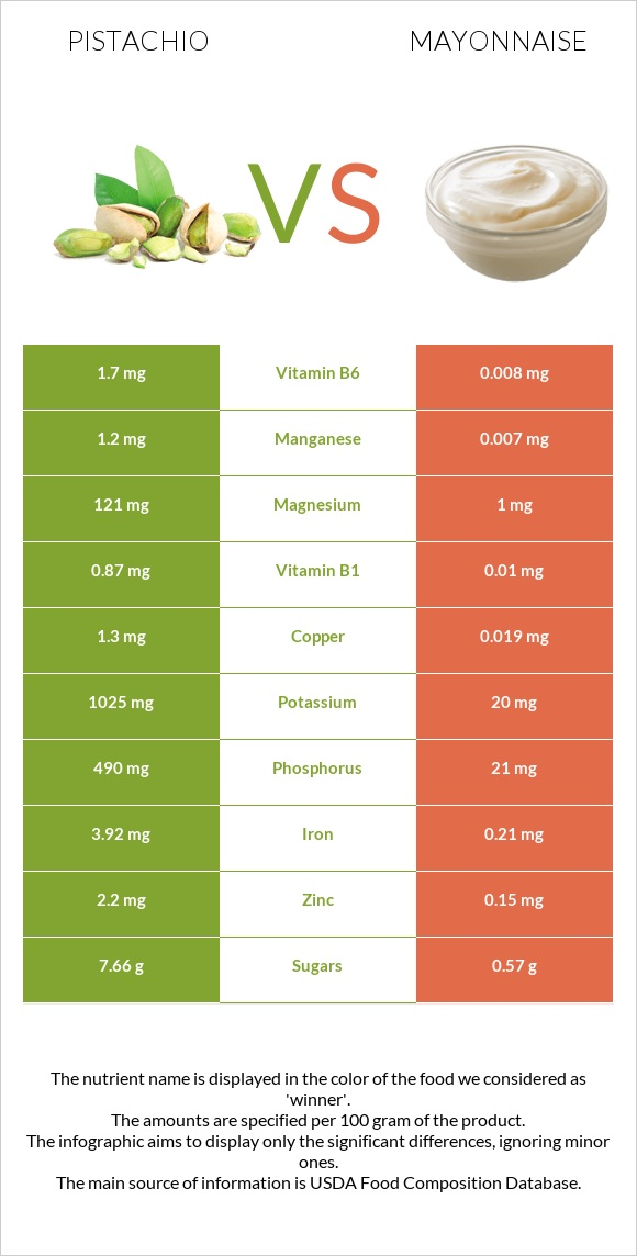 Pistachio vs Mayonnaise infographic