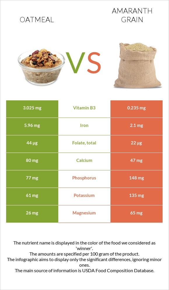 Oatmeal vs Amaranth grain infographic