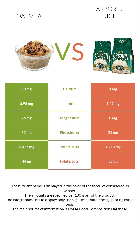 Oatmeal vs Arborio rice infographic