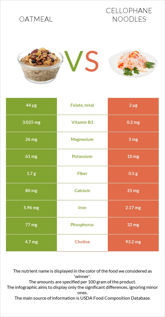 Oatmeal vs Cellophane noodles infographic