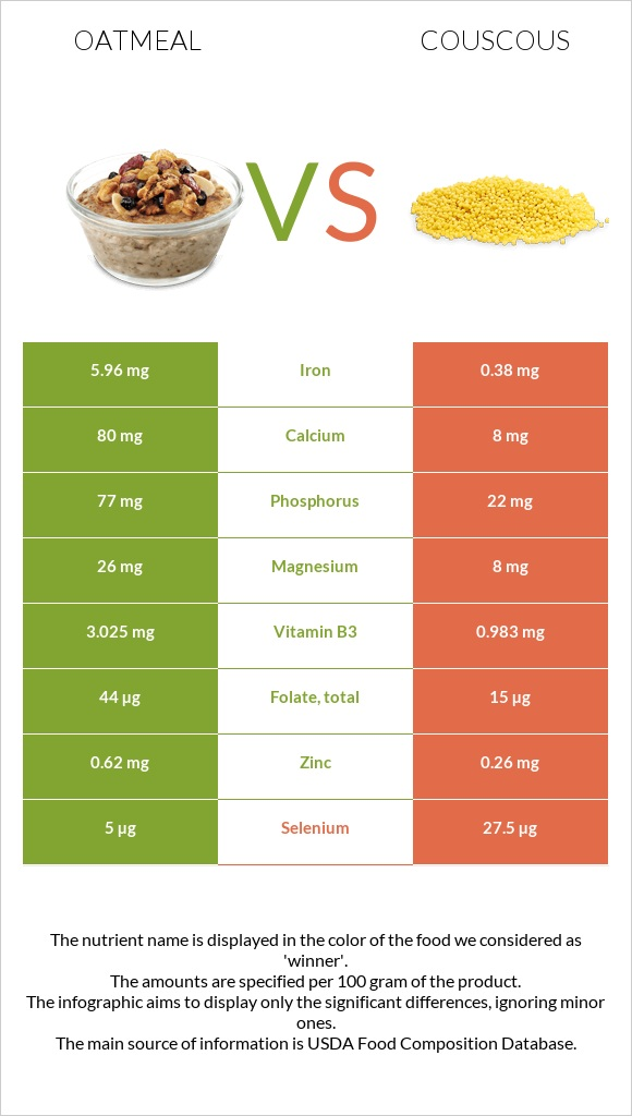 Oatmeal vs Couscous infographic