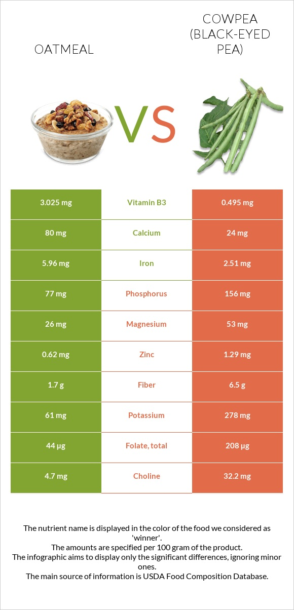Oatmeal vs Cowpea (Black-eyed pea) infographic