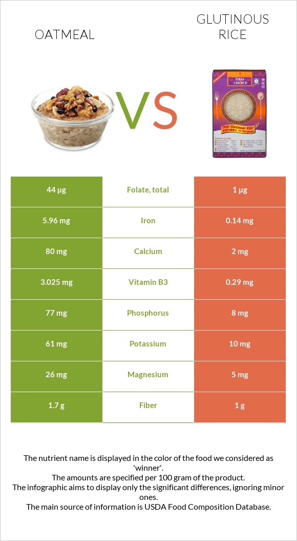 Oatmeal vs Glutinous rice infographic