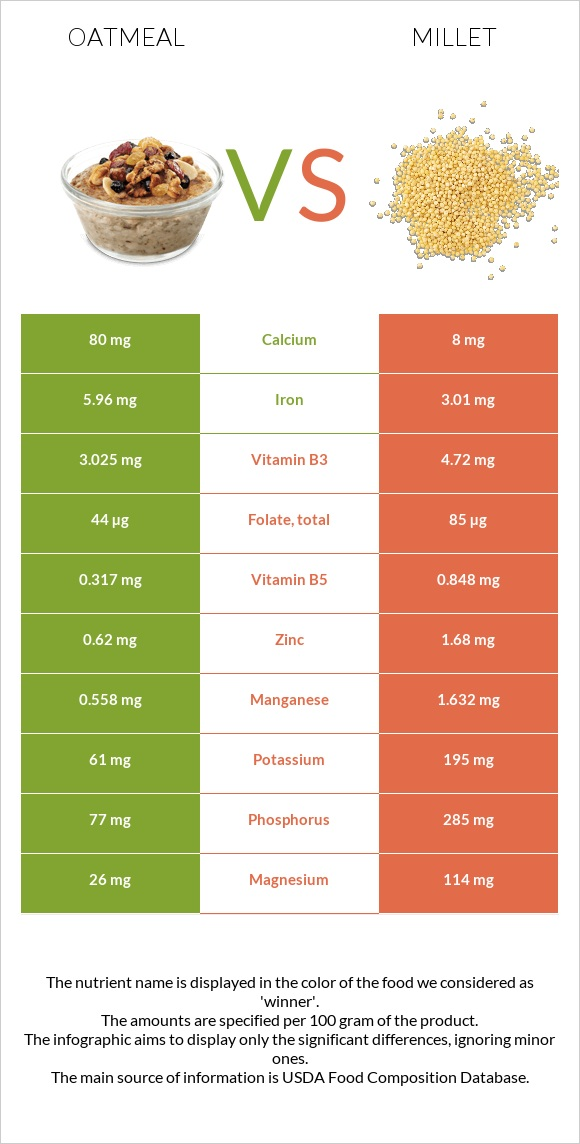 Oatmeal vs Millet infographic