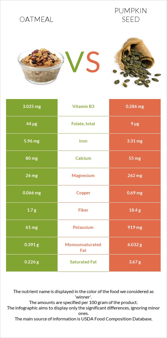 Oatmeal vs Pumpkin seed infographic