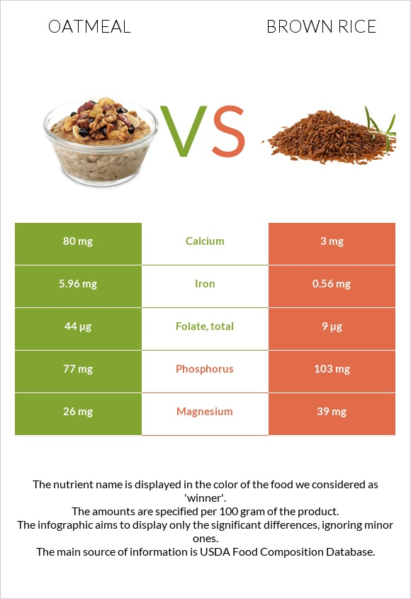Oatmeal vs Brown rice infographic