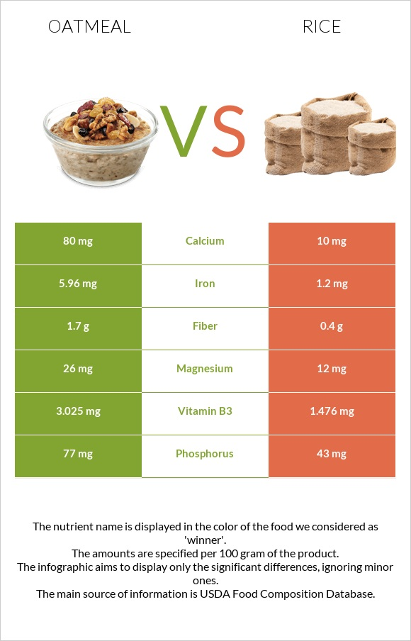 Oatmeal vs Rice infographic