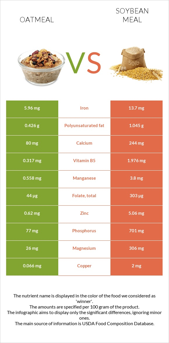 Oatmeal vs Soybean meal infographic