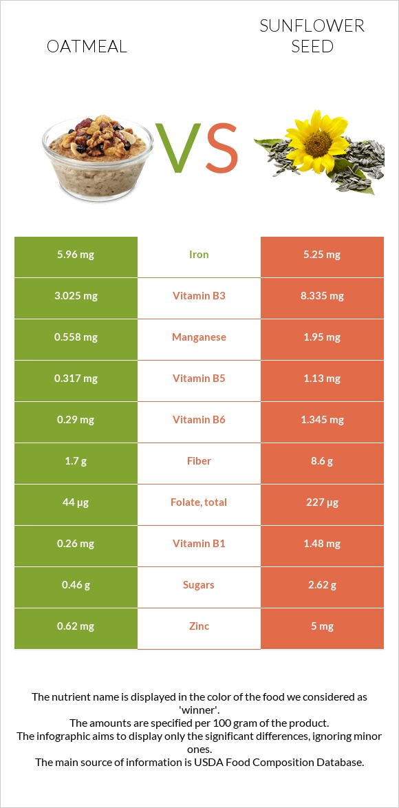 Oatmeal vs Sunflower seed infographic