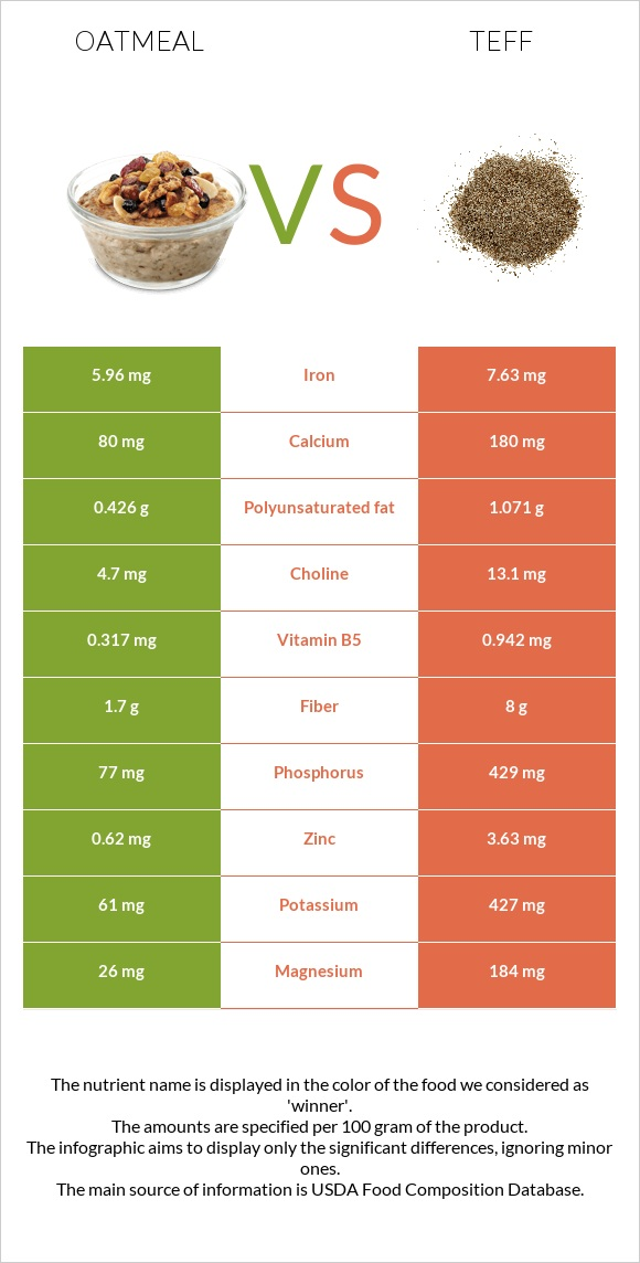 Oatmeal vs Teff infographic