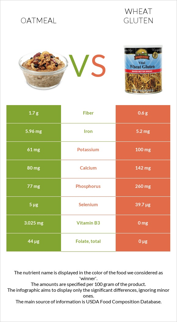 Oatmeal vs Wheat gluten infographic