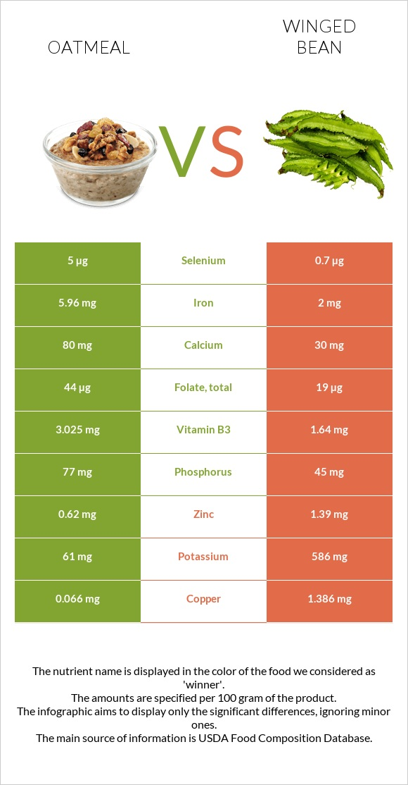 Oatmeal vs Winged bean infographic