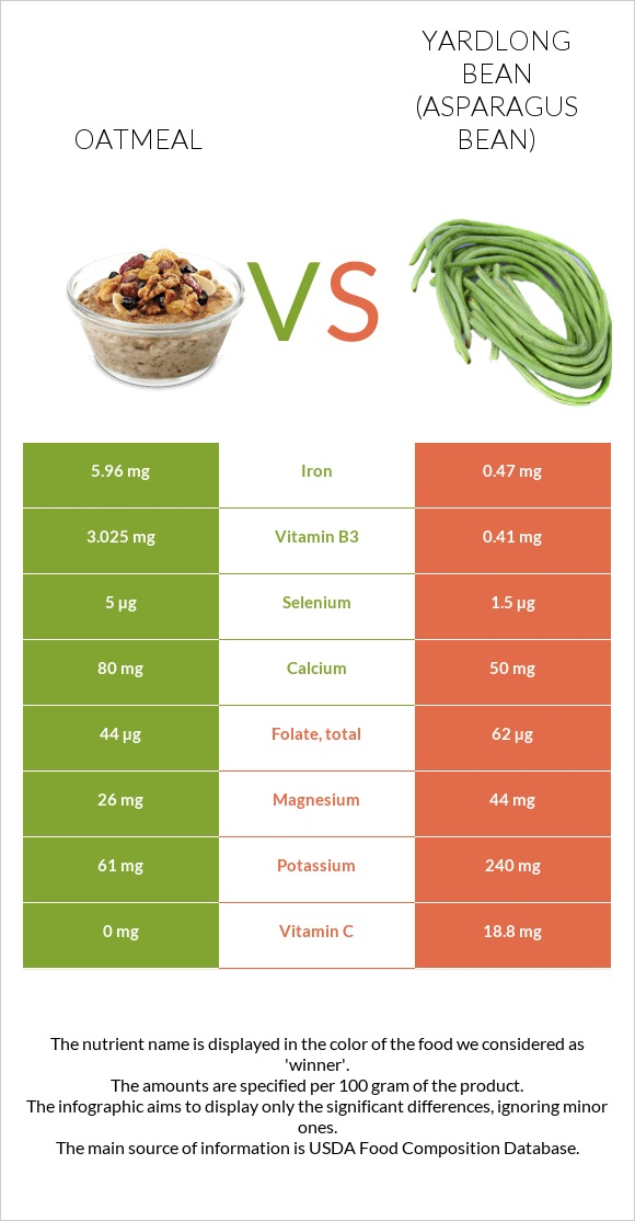 Oatmeal vs Yardlong bean infographic