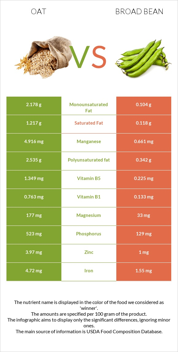 Oat vs Broad bean infographic