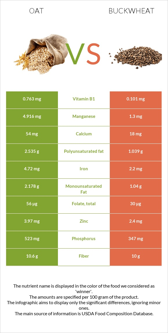 Oat vs Buckwheat infographic