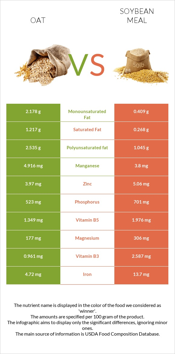 Oat vs Soybean meal infographic