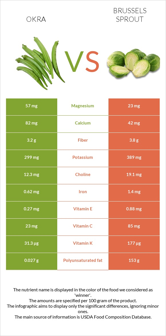 Okra vs Brussels sprout infographic