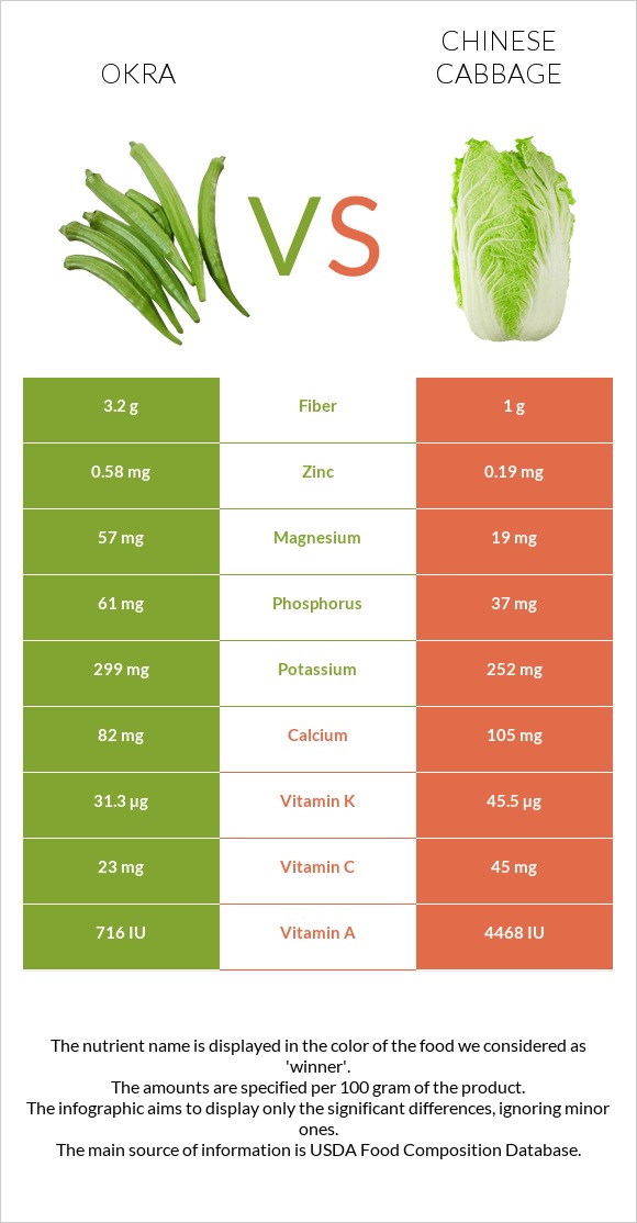 Okra vs Chinese cabbage infographic