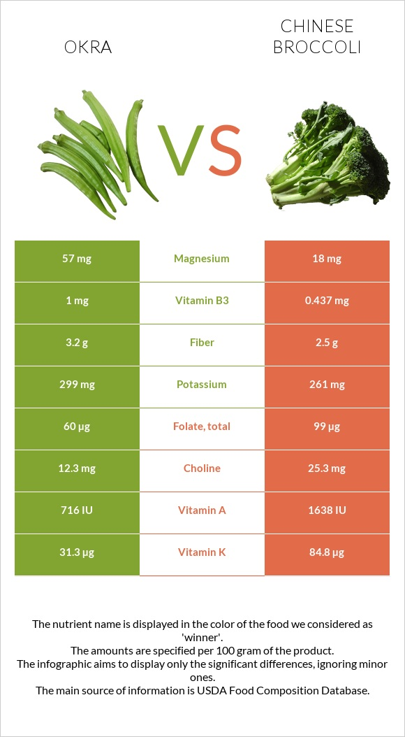 Okra vs Chinese broccoli infographic