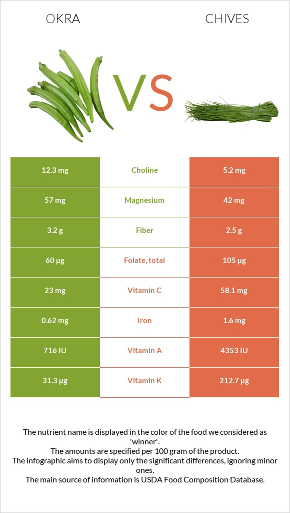 Okra vs Chives infographic