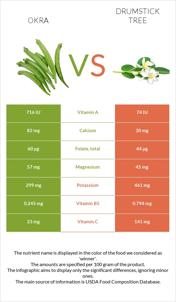 Okra vs Drumstick tree infographic