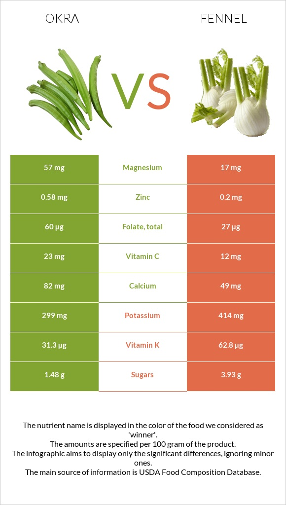 Okra vs Fennel infographic