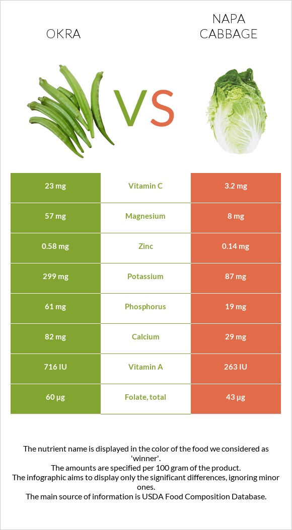 Okra vs Napa cabbage infographic