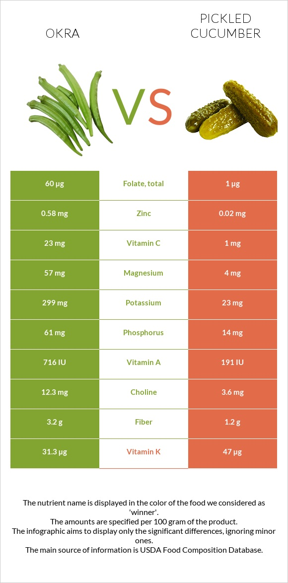 Okra vs Pickled cucumber infographic