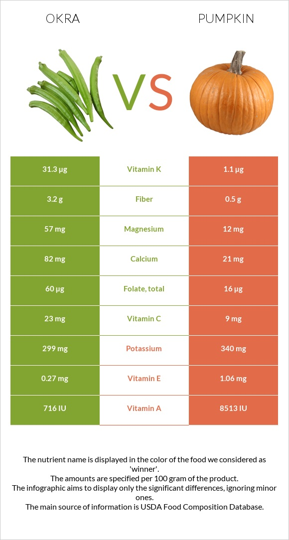 Okra vs Pumpkin infographic