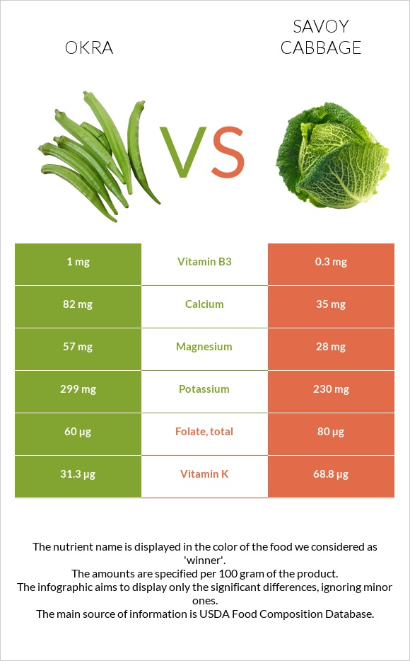 Okra vs Savoy cabbage infographic