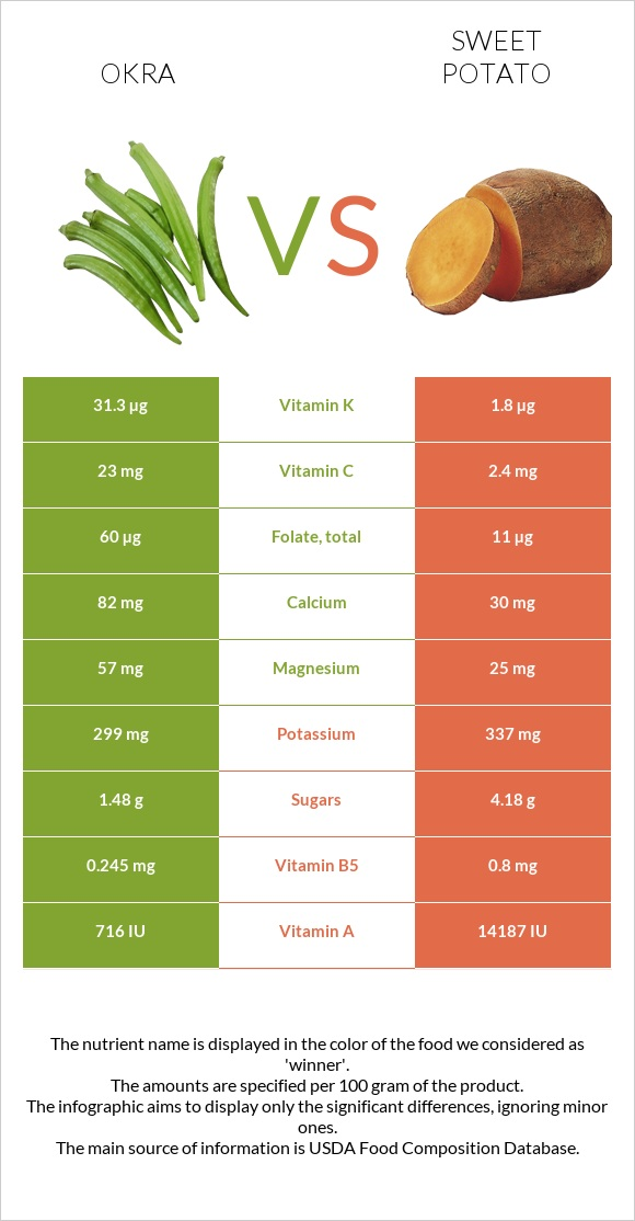Okra vs Sweet potato infographic