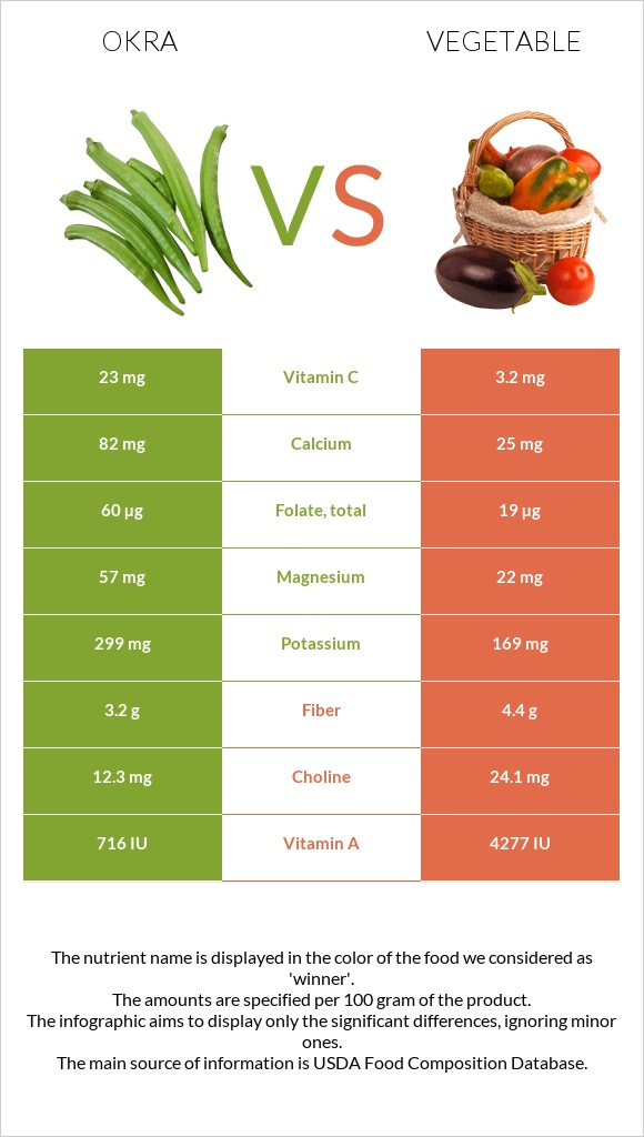 Okra vs Vegetable infographic