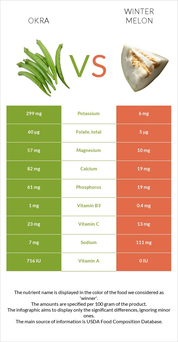 Okra vs Winter melon infographic