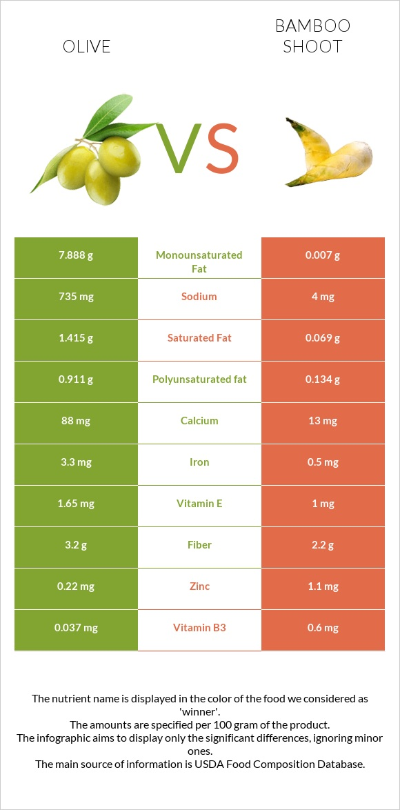 Olive vs Bamboo shoot infographic