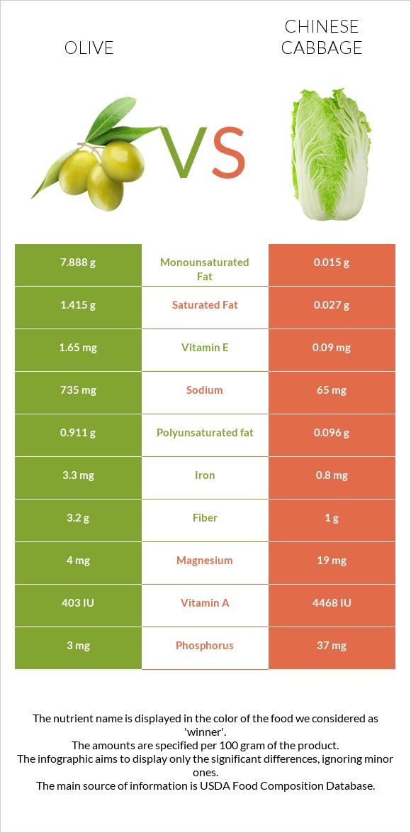 Olive vs Chinese cabbage infographic