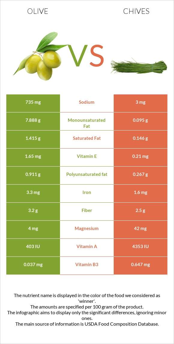 Olive vs Chives infographic