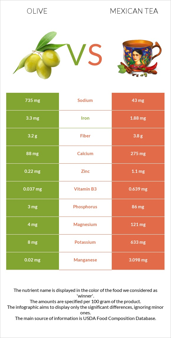 Olive vs Mexican tea infographic