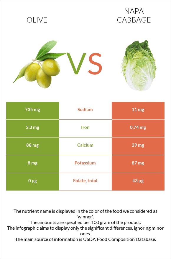 Olive vs Napa cabbage infographic