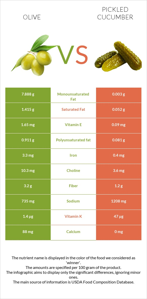 Olive vs Pickled cucumber infographic