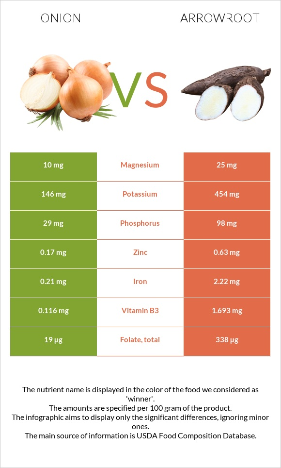 Onion vs Arrowroot infographic