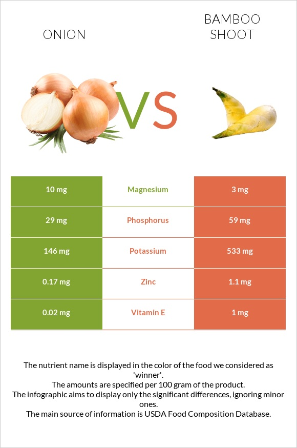 Onion vs Bamboo shoot infographic