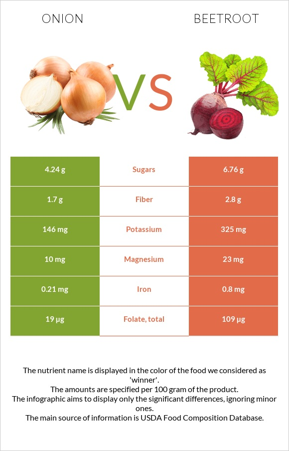 Onion vs Beetroot infographic