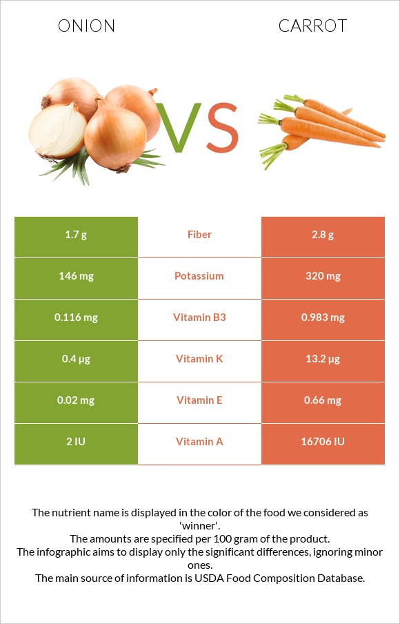 Onion vs Carrot infographic