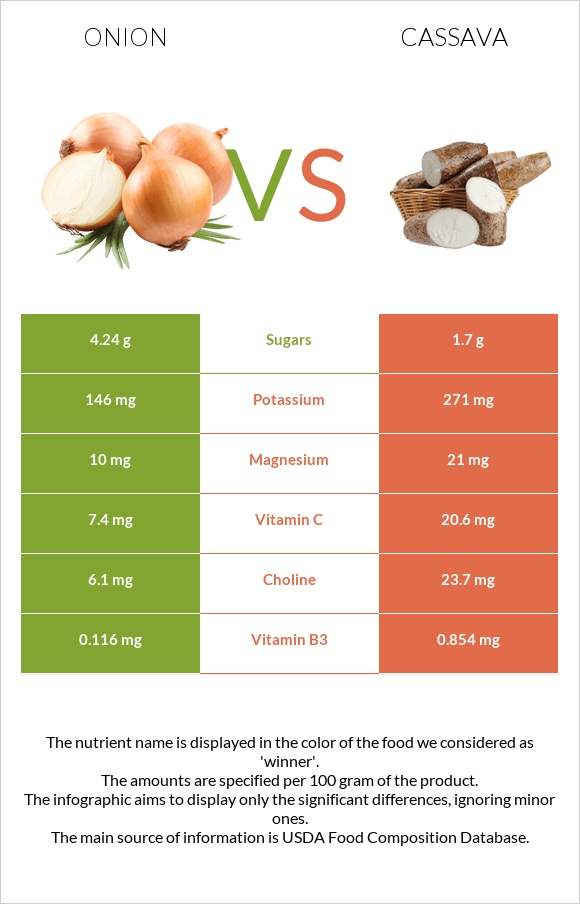 Onion vs Cassava infographic