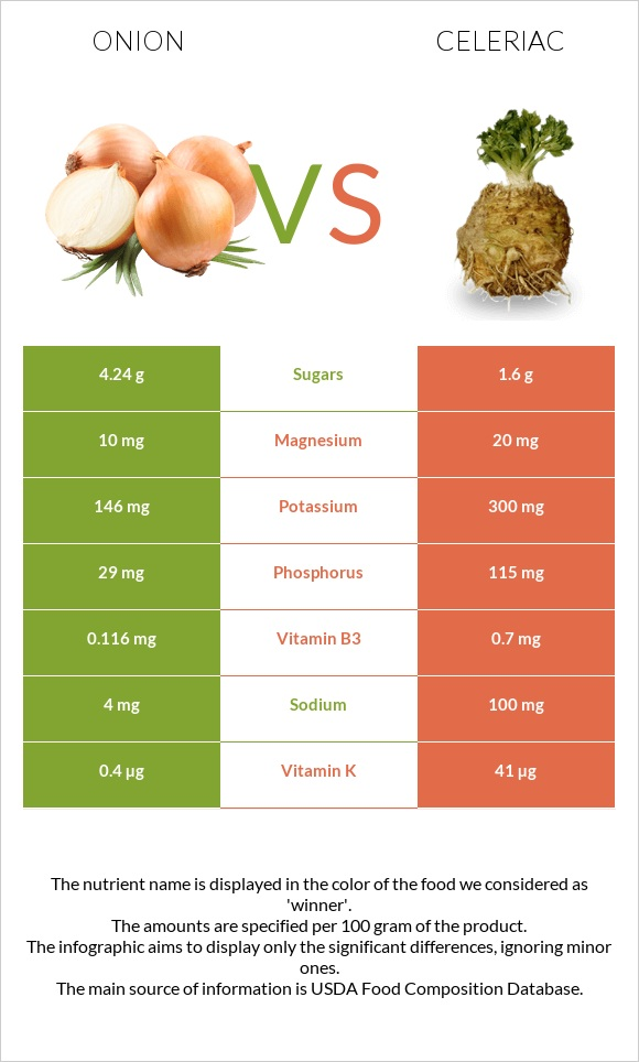 Onion vs Celeriac infographic