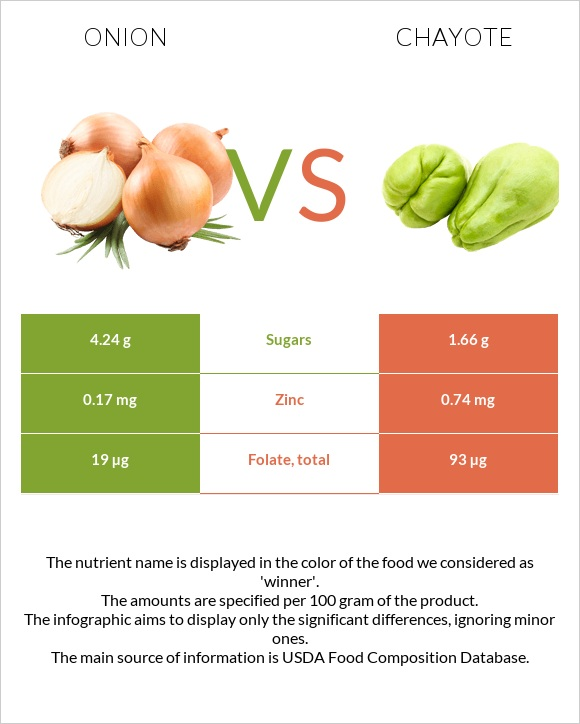 Onion vs Chayote infographic