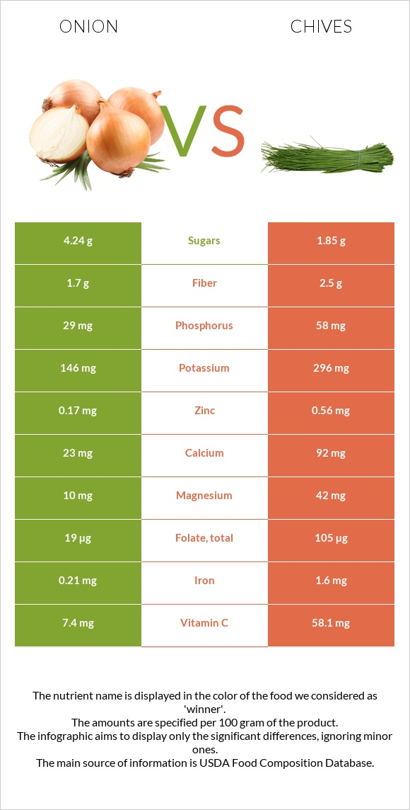 Onion vs Chives infographic