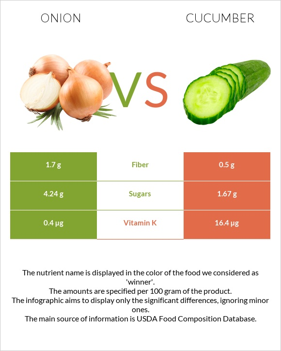 Onion vs Cucumber infographic