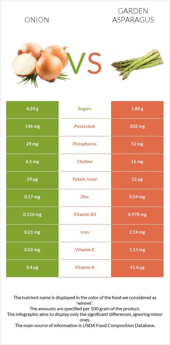 Onion vs Garden asparagus infographic
