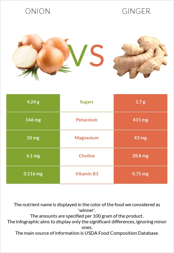 Onion vs Ginger infographic